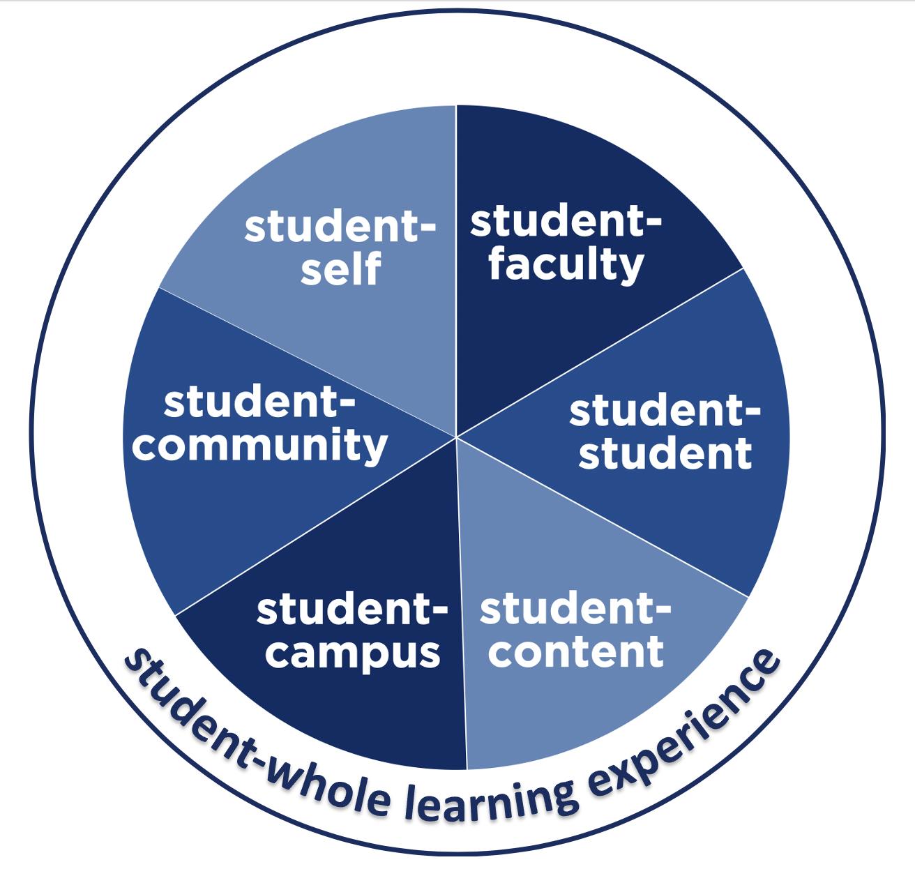 Framework for Learning